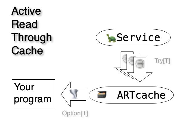 How Artc works