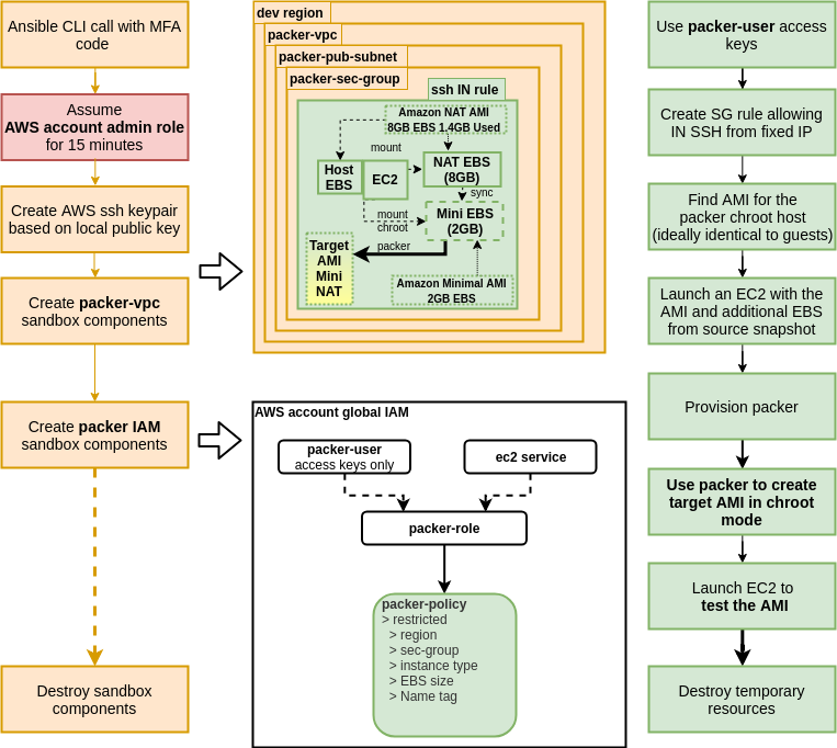 GitHub - mkusanagi/mini-nat-ami: Use ansible and packer to