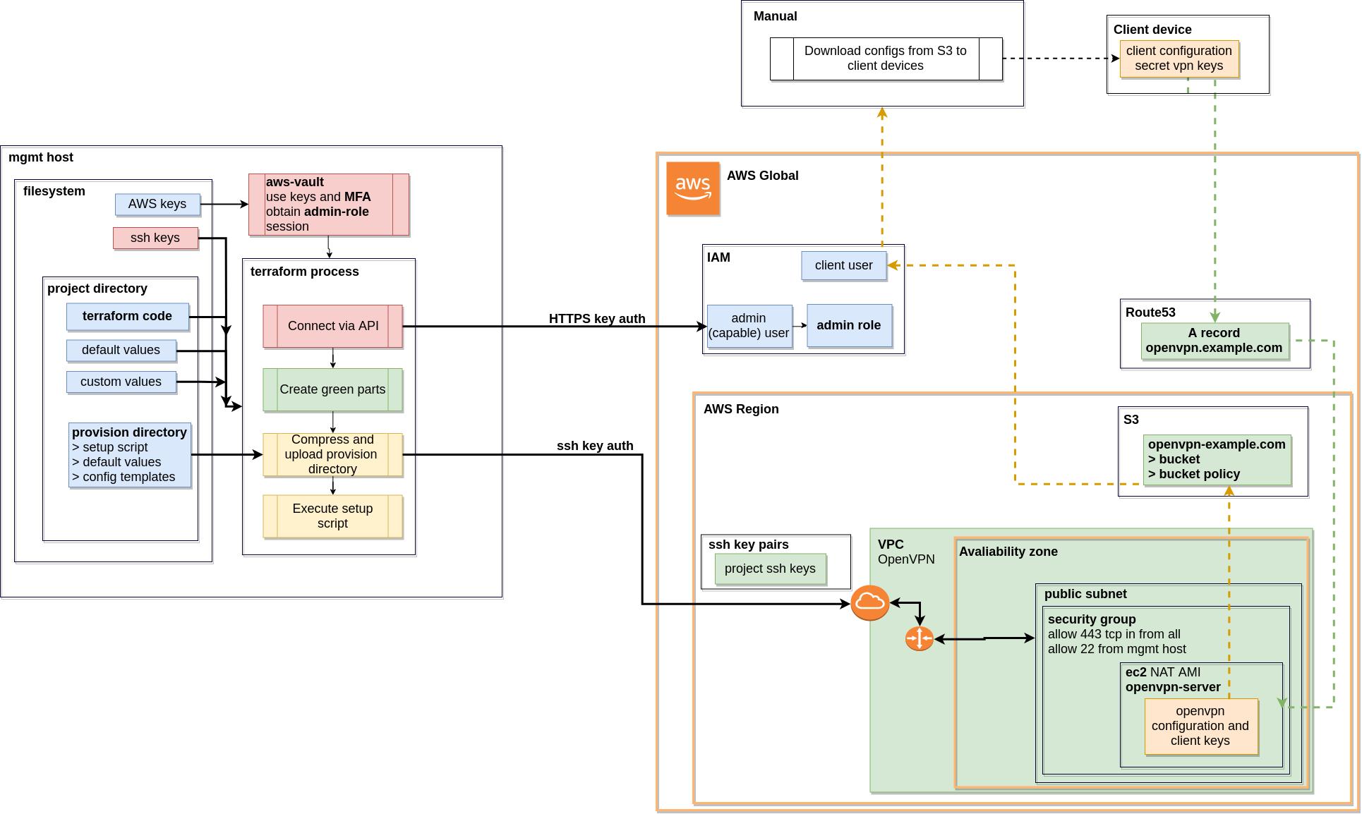 GitHub - mkusanagi/openvpn-aws-terraform: Automated creation