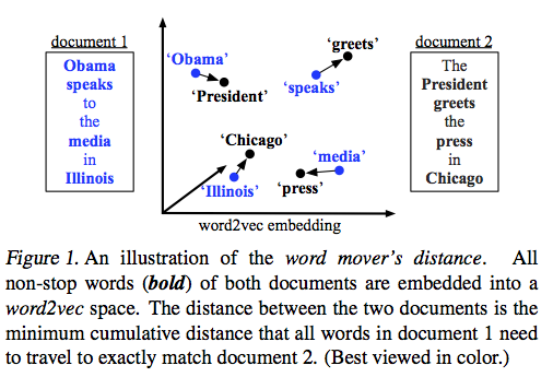 word movers distance