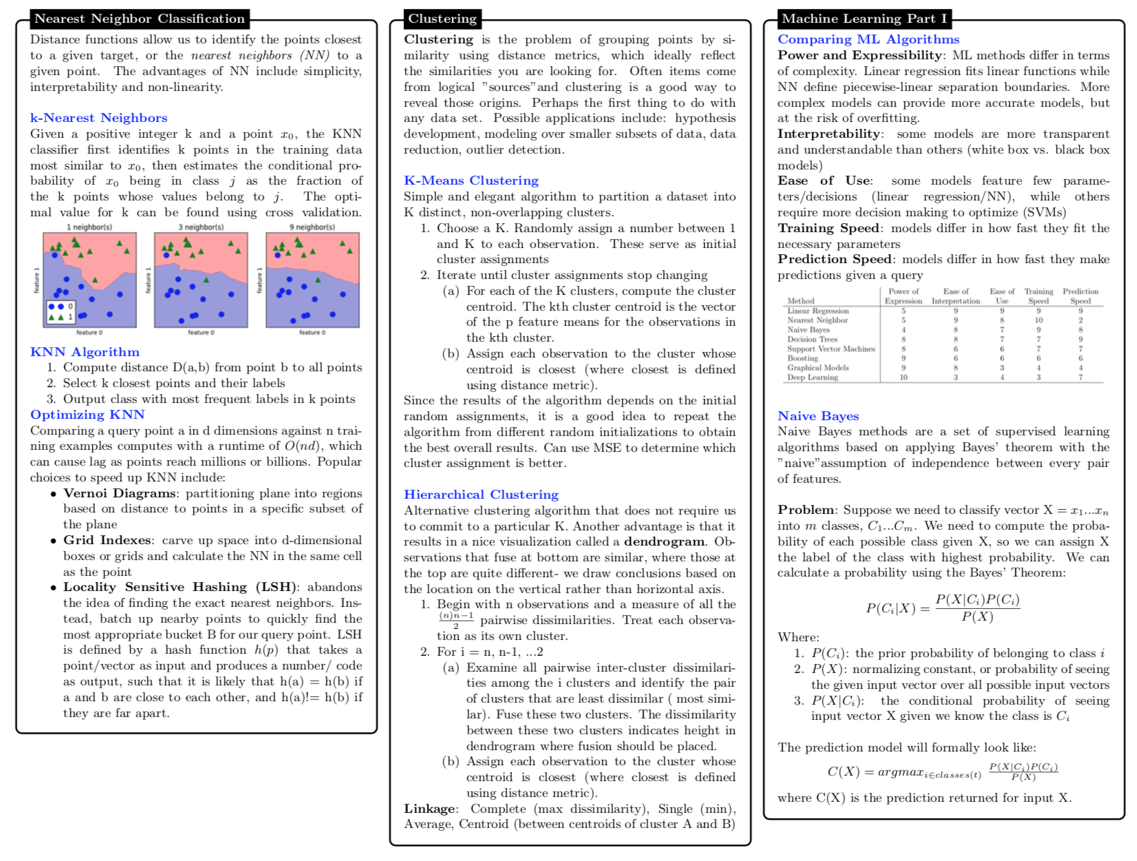 Data Science Cheat Sheets