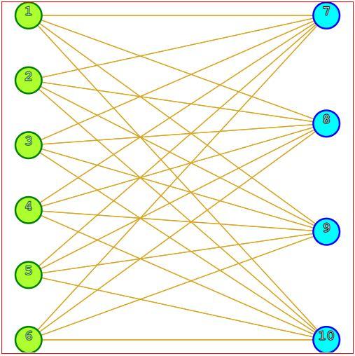 Bipartite Complete Graph
