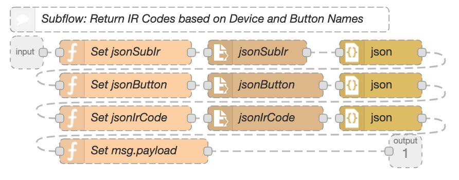 Image of GetIRCodeSubflow Example Nodes