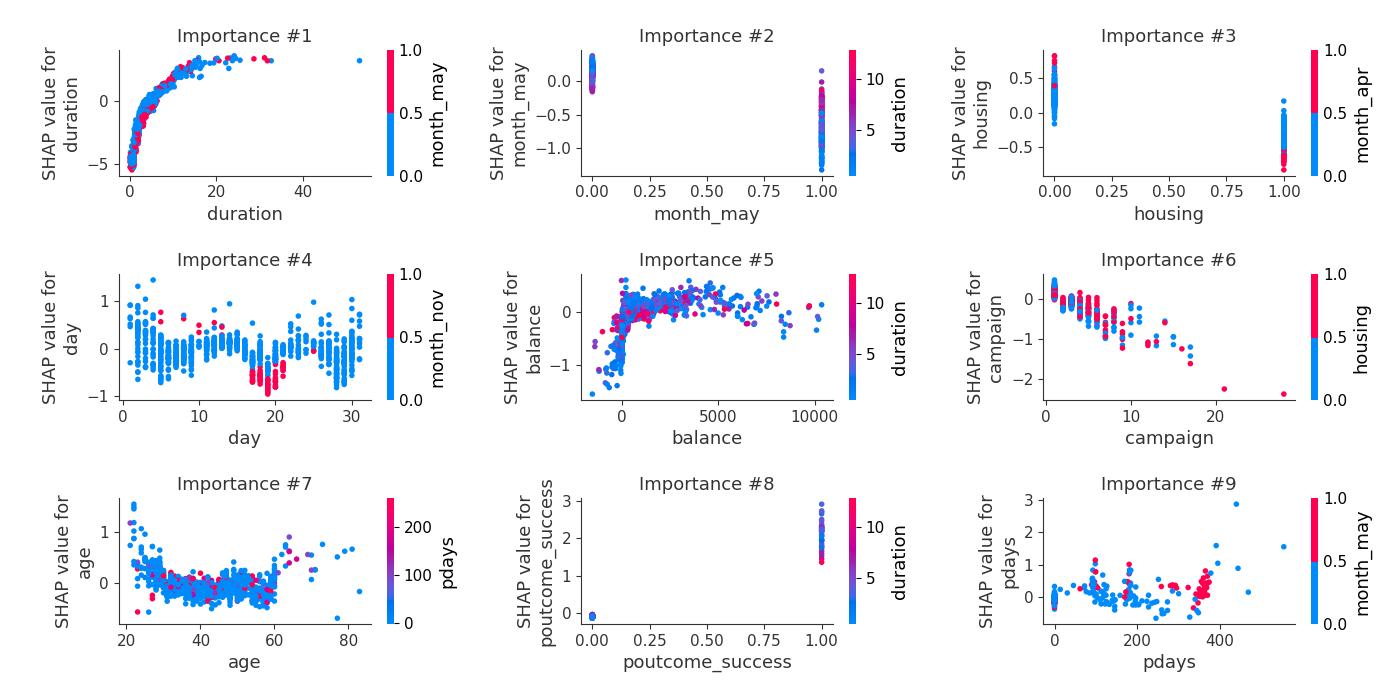 SHAP dependence plot