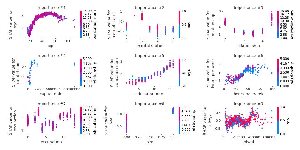 SHAP dependence plots