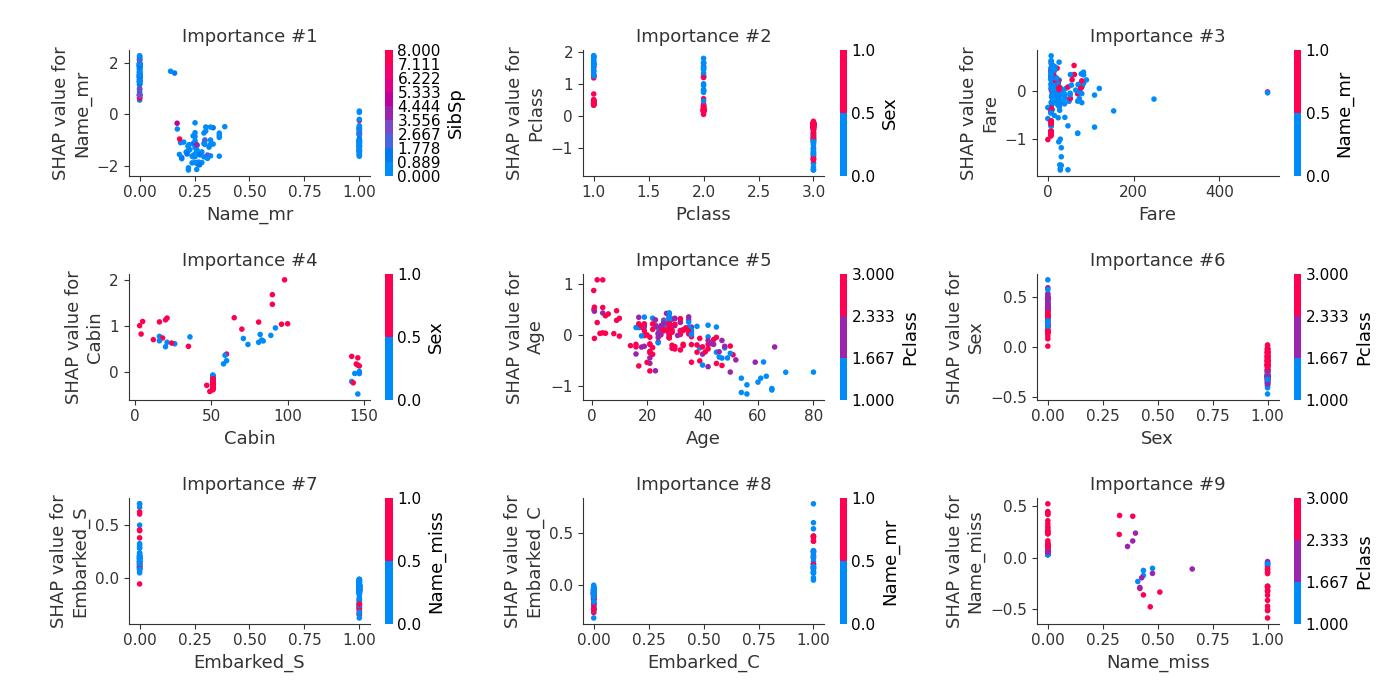 SHAP dependece plots