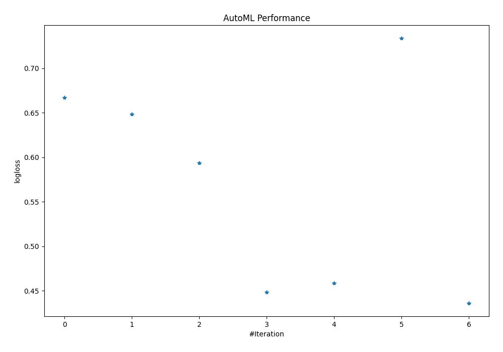 AutoML Performance