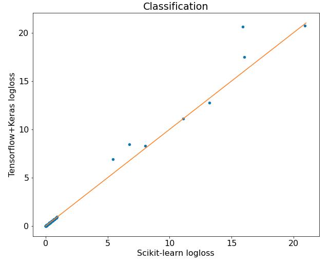 Tensorflow vs Scikit-learn compared on classification