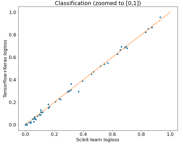 Tensorflow vs Scikit-learn compared on classification Zoomed