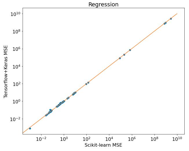 Tensorflow vs Scikit-learn compared on regression