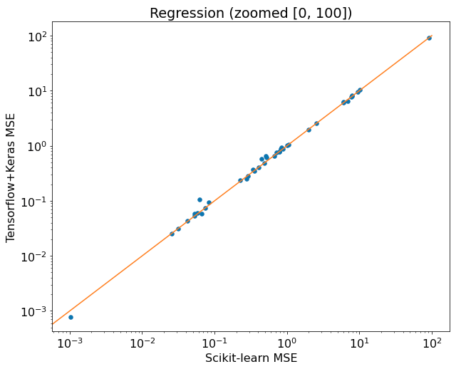Tensorflow vs Scikit-learn compared on regression Zoomed
