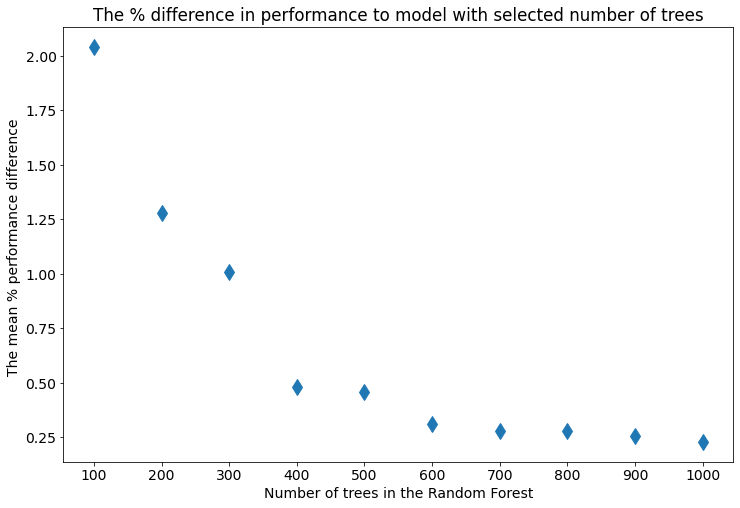 The percent change in preformance comparing to selected number of trees