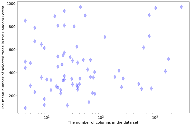 The dependency between tree size and data size, cols
