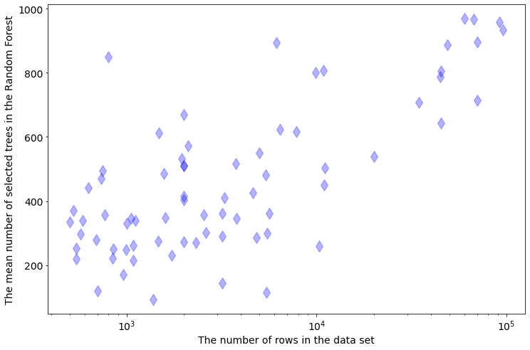 The dependency between tree size and data size, rows