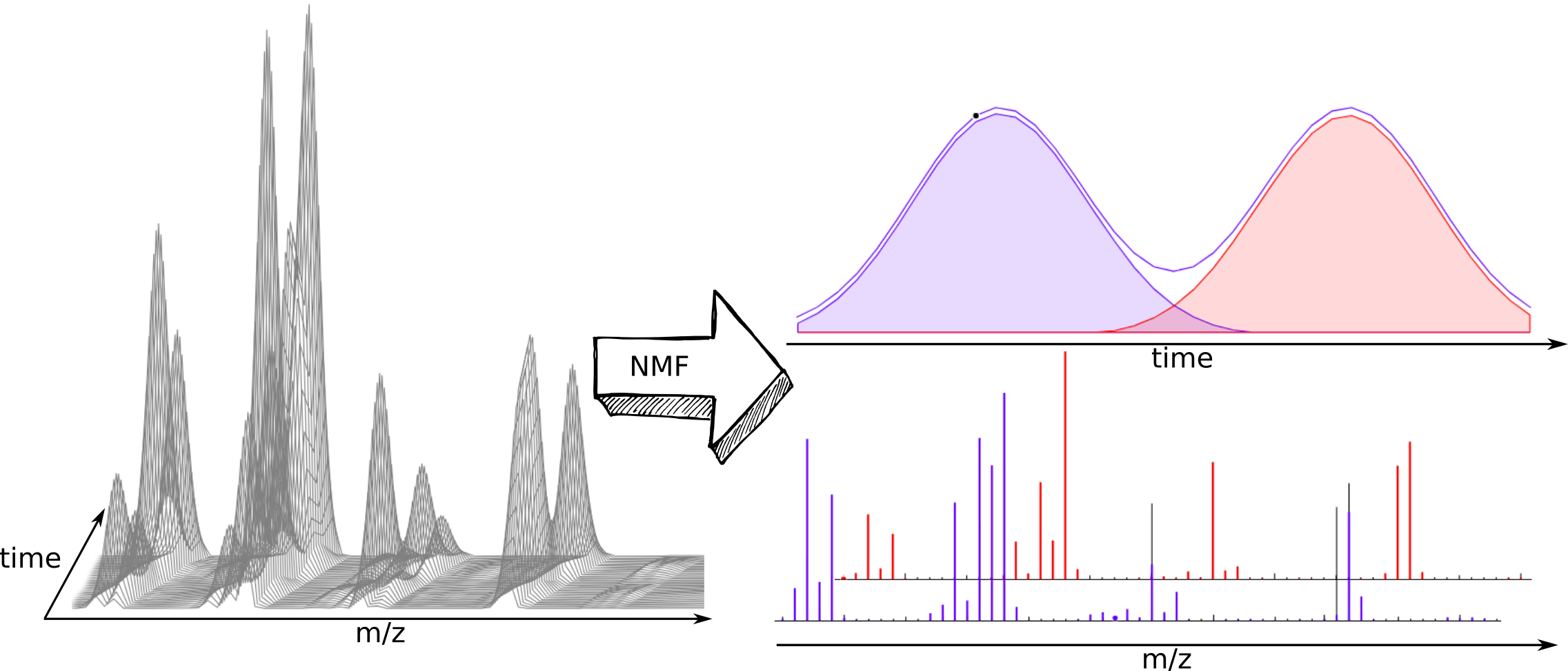 NMReDATA