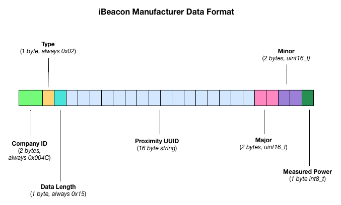 iBeacon Manufacturer Data Format