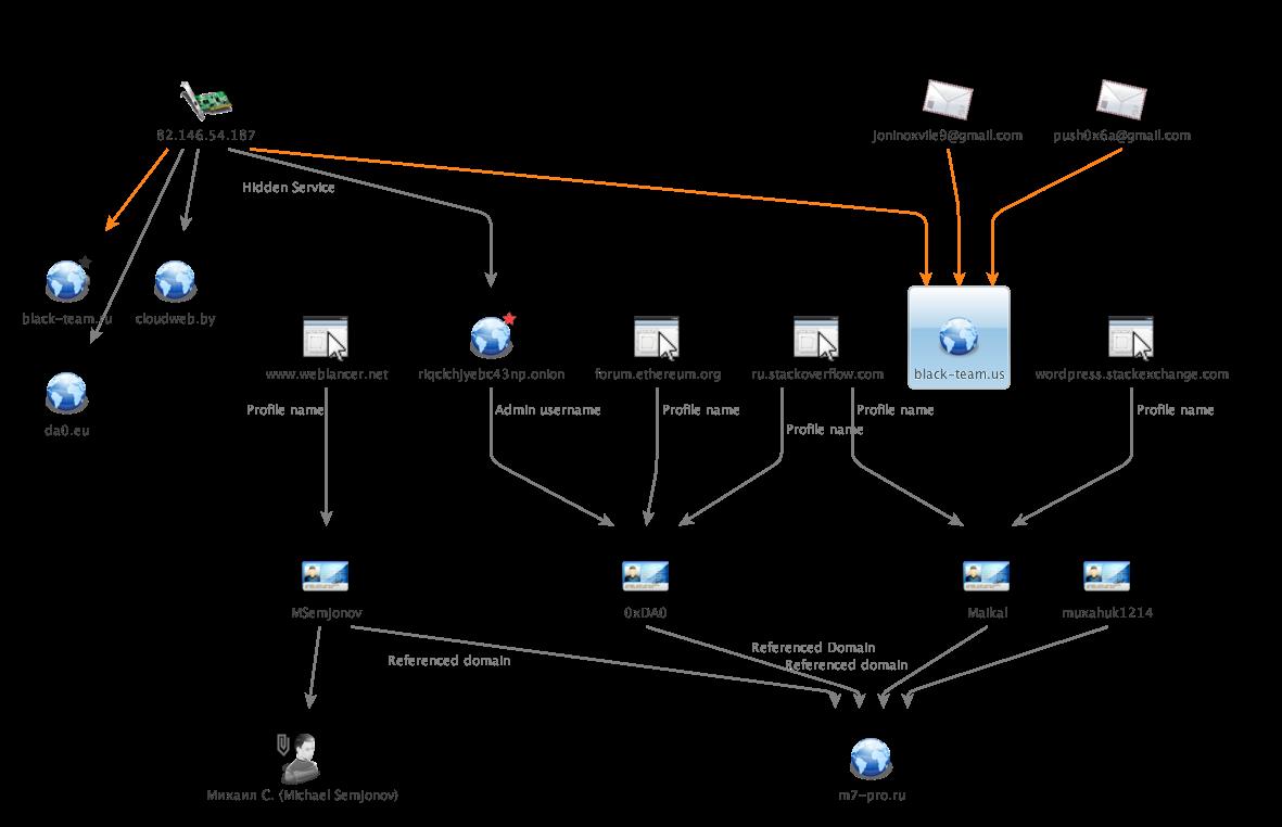 raum-graph
