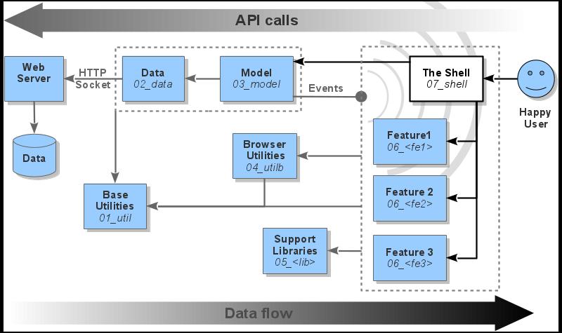 Feature module architecture