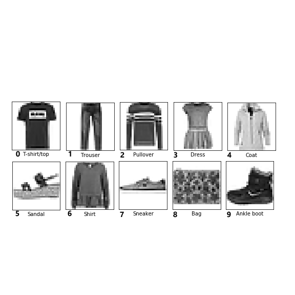 detail view of clothing categories