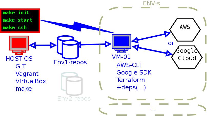 GitHub - mn3m0nic/vagrant-agt: Vagrant template for Amazon