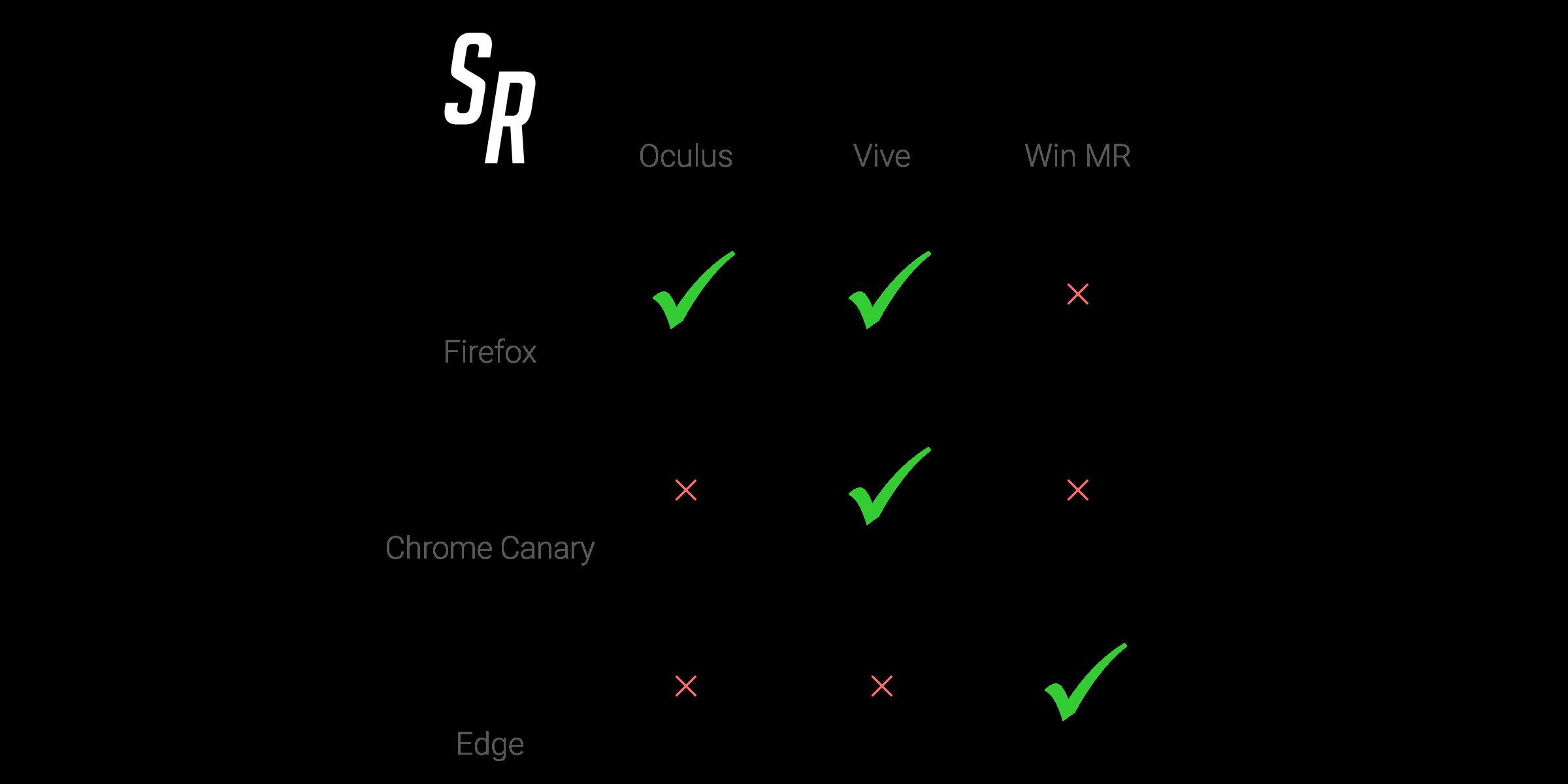 Space Rocks (WebVR) compatibility matrix