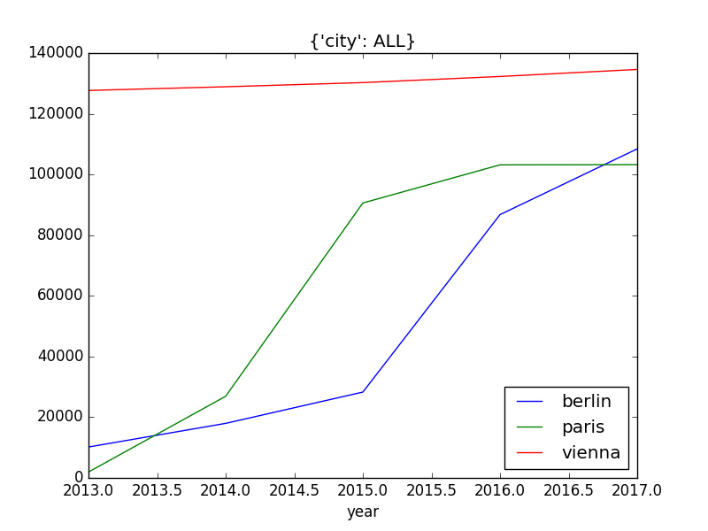 data.plot(city=ALL, filename='example4.png')