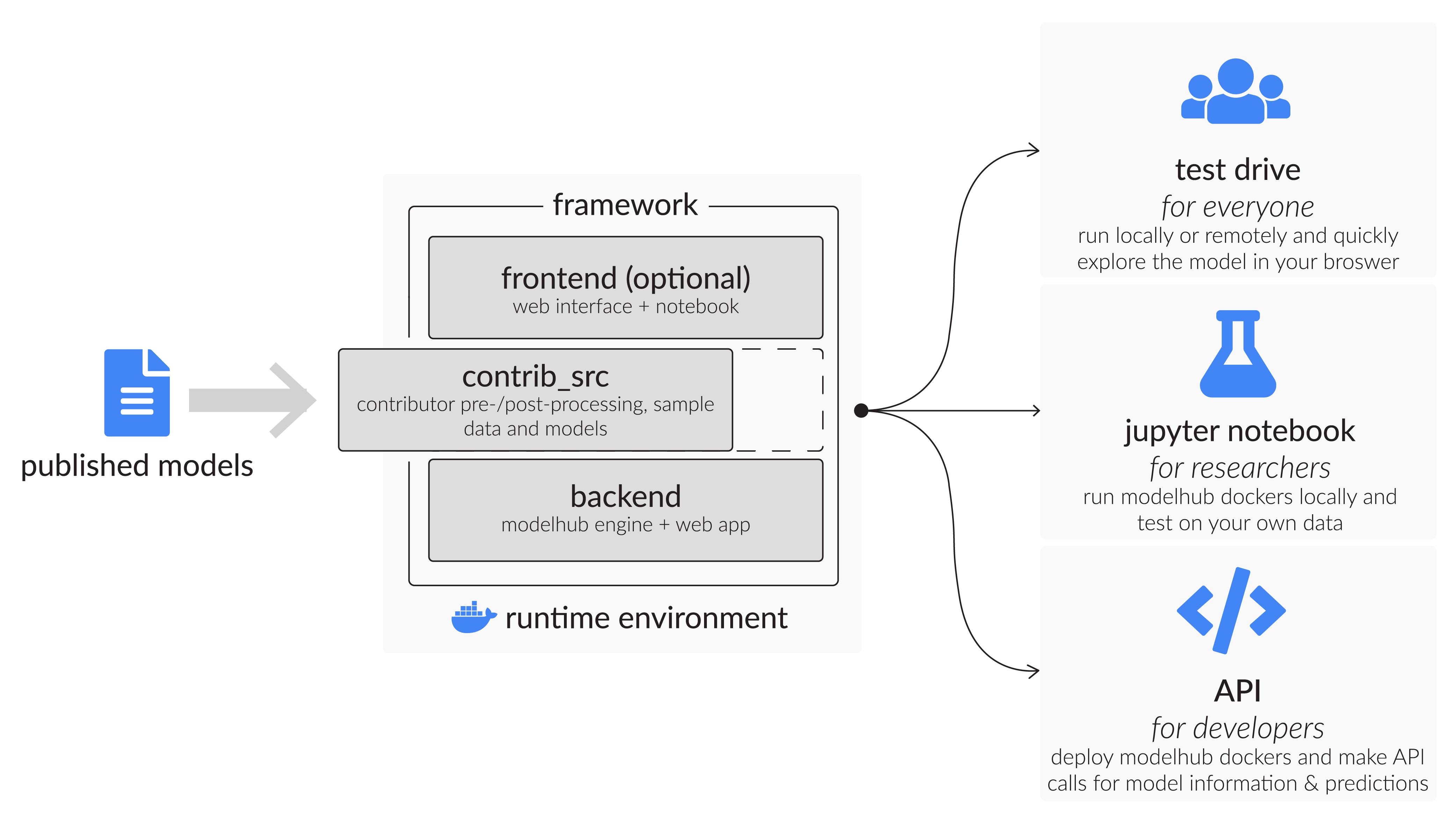 modelhub framework overview