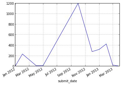 amount chart