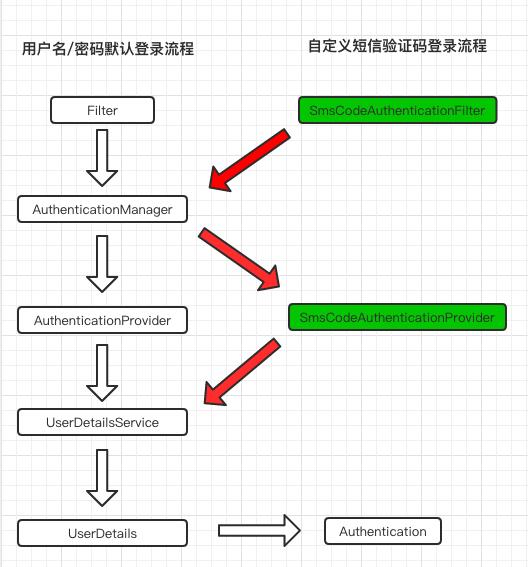 默认表单登录处理流程