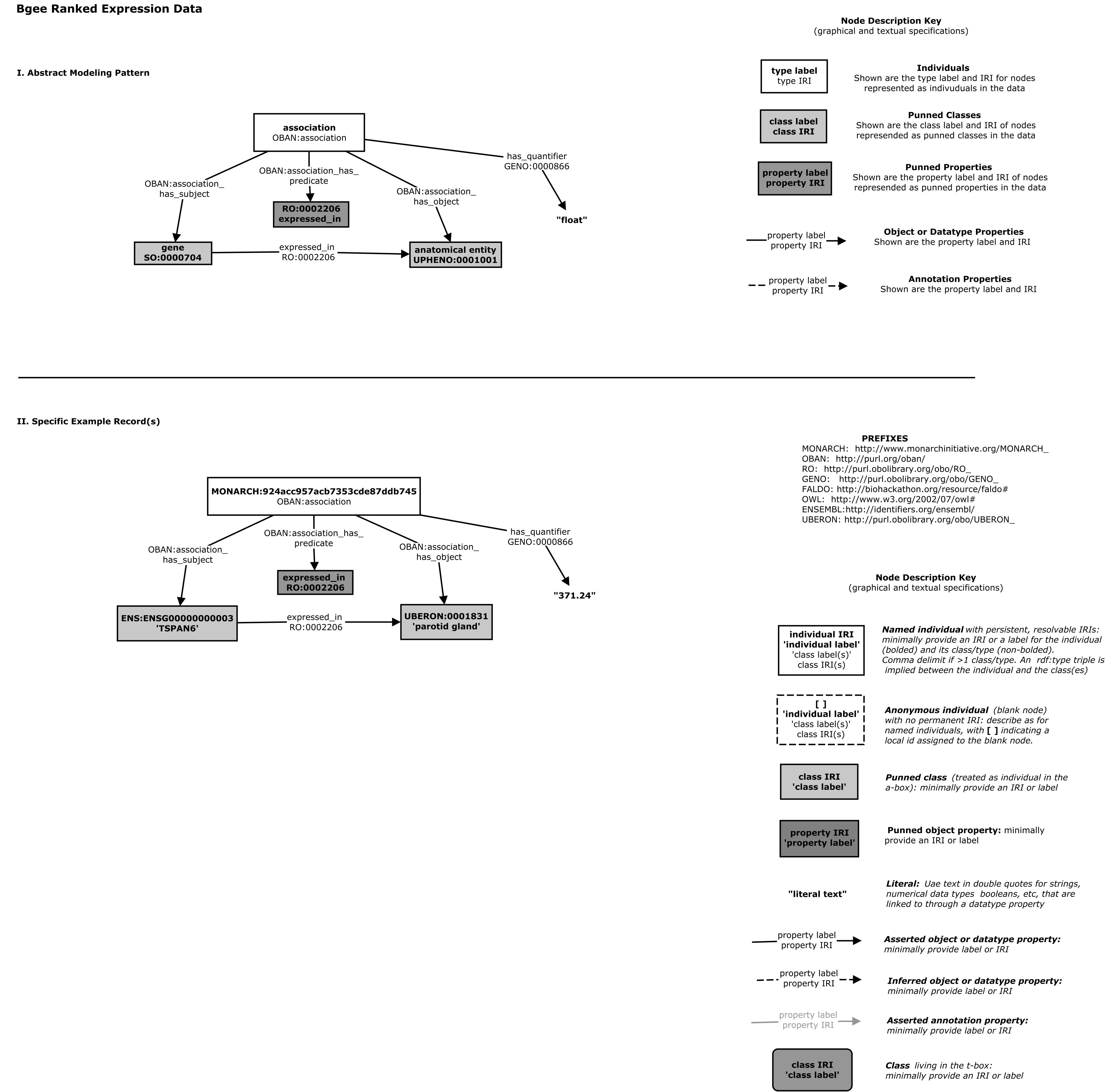 biolink-model/README.md at master · biolink/biolink-model · GitHub