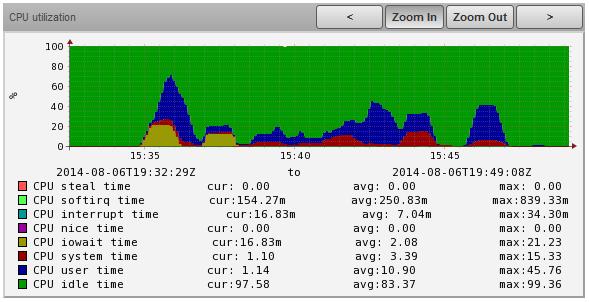 One second CPU utilization pooling