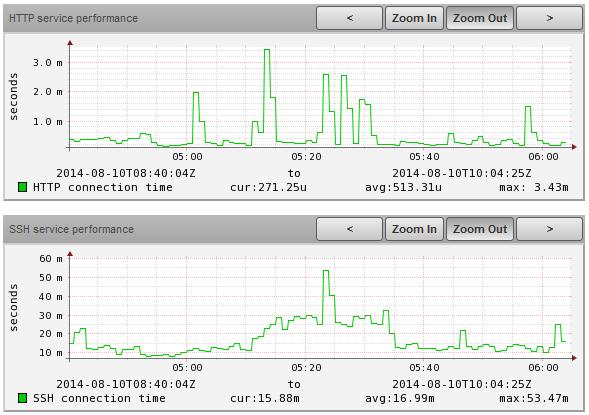ZabbixOSLinux Template graphs