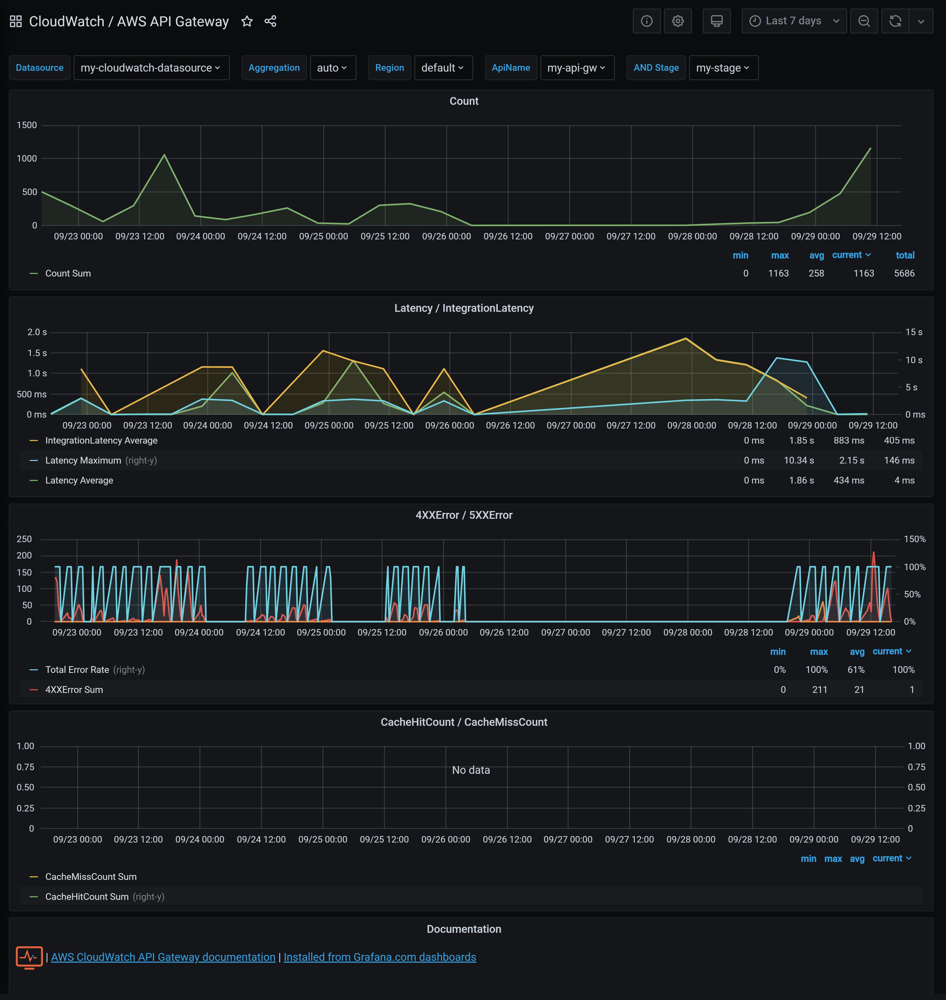 AWS API Gateway