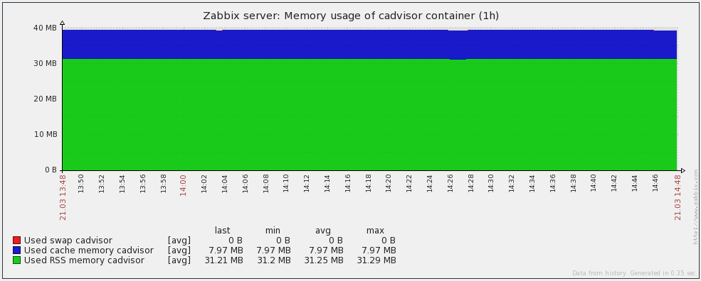 Docker container memory graph in Zabbix