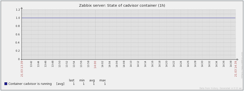 Docker container state graph in Zabbix