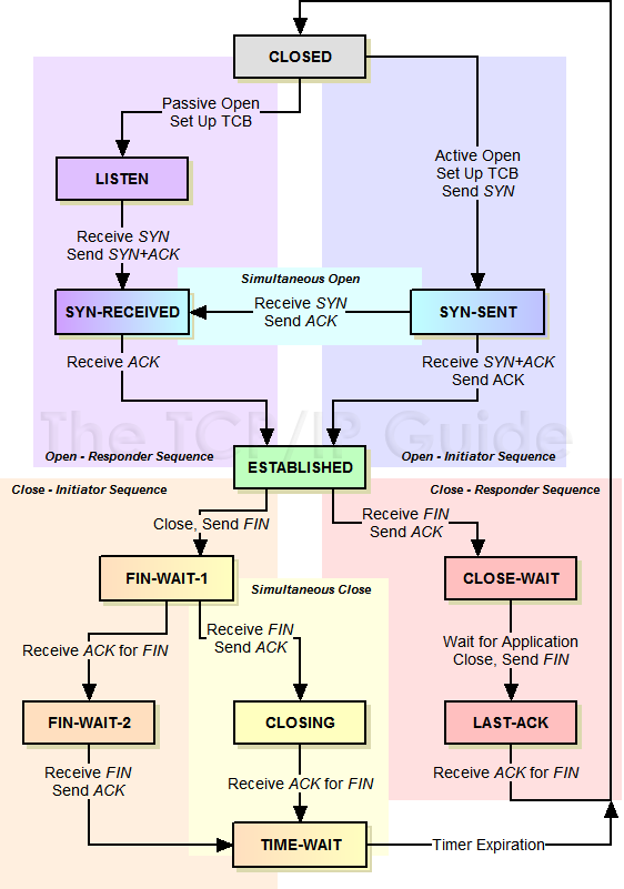 TCP协议状态机