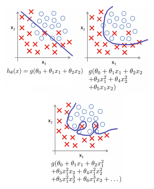 Examples of underfitting and overfitting in logistic regression
