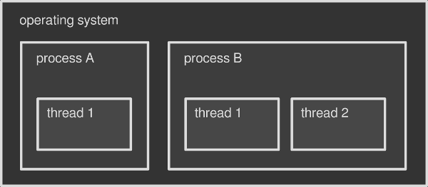 Processes vs Threads
