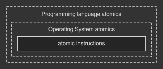 Three levels of atomic instructions