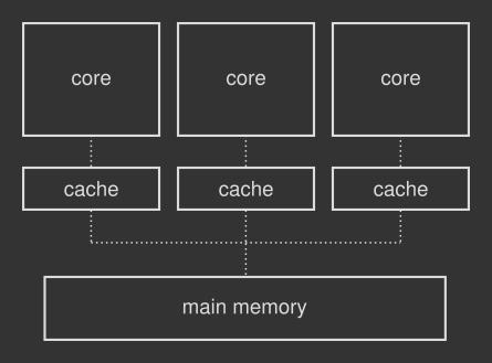 CPU, cache and main memory