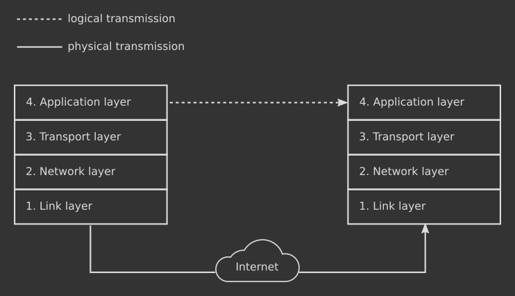 Physical versus logical transmission over the TCP/IP stack