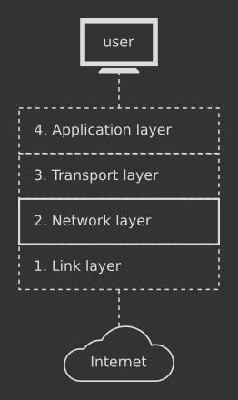 Internet Protocol in TCP/IP stack