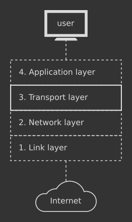 TCP in TCP/IP stack