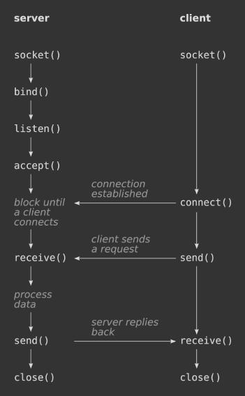 Client-server workflow