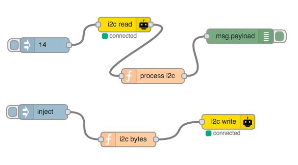 node-red-contrib-gpio - npm