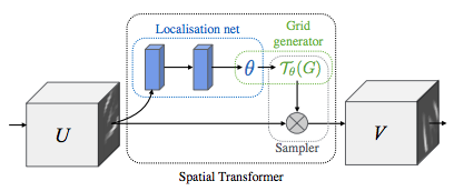Spatial Transformer Layer