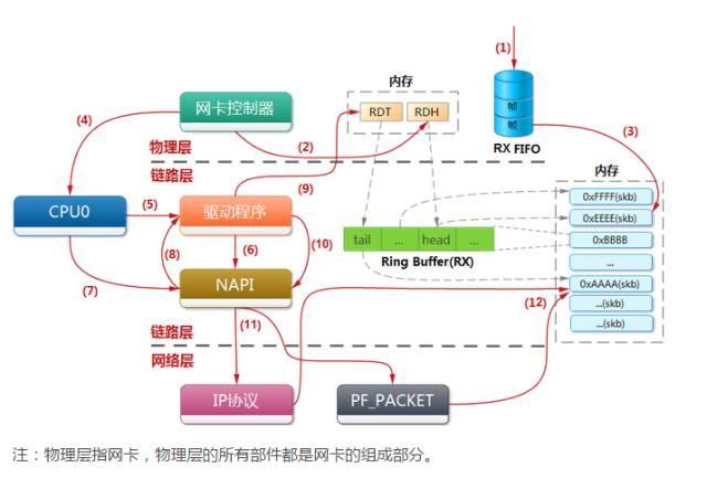 网卡收包流程图