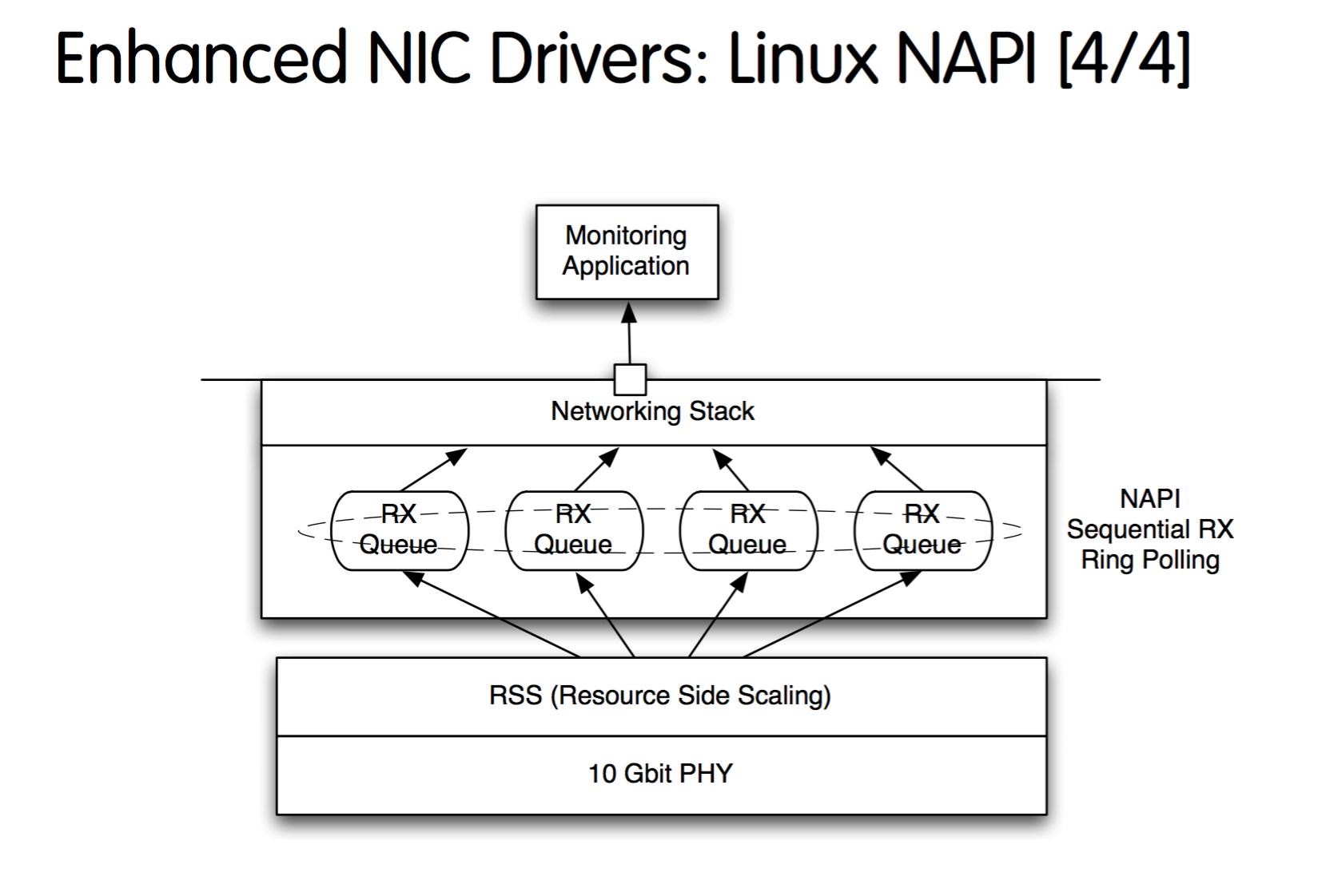 Enhanced NIC Drivers_Linux NAPI