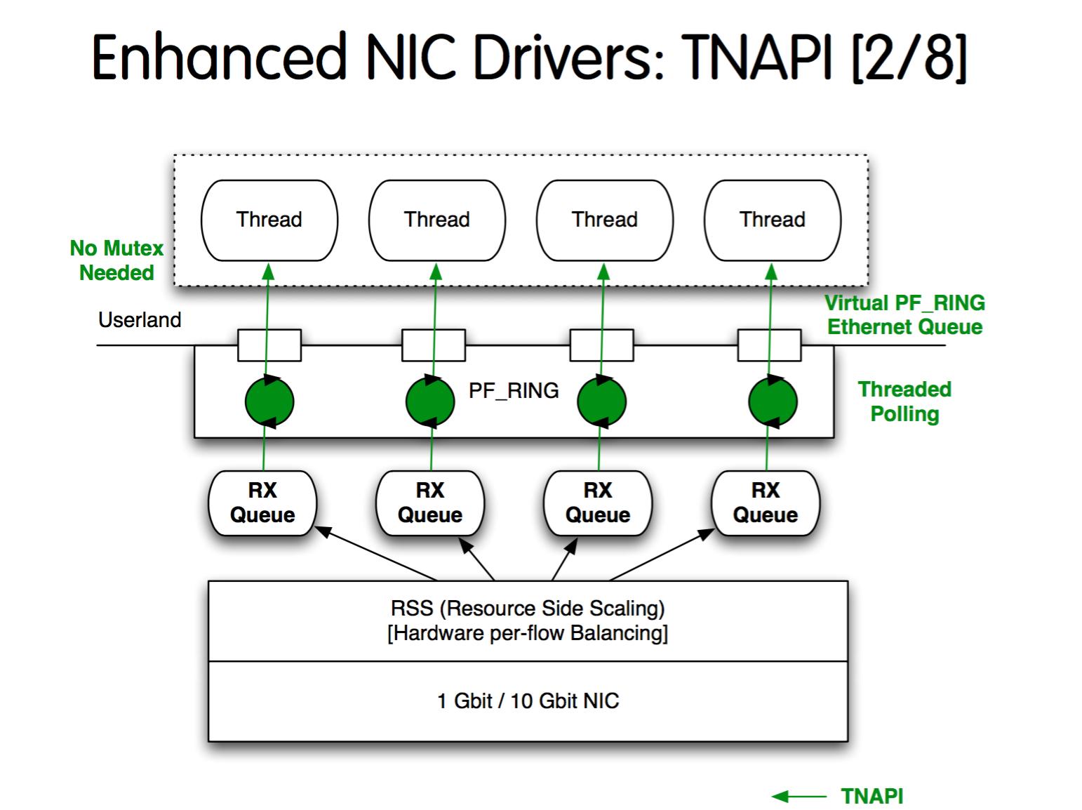 Enhanced NIC Drivers_TNAPI
