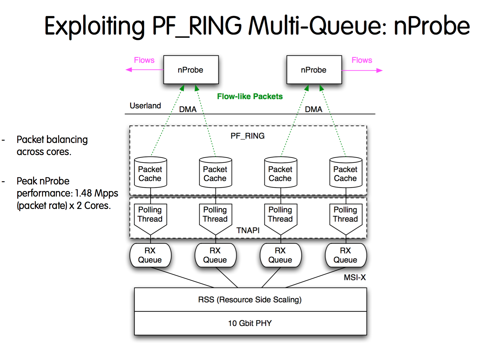 Explaiting PF_RING Multi-Queue_nProbe